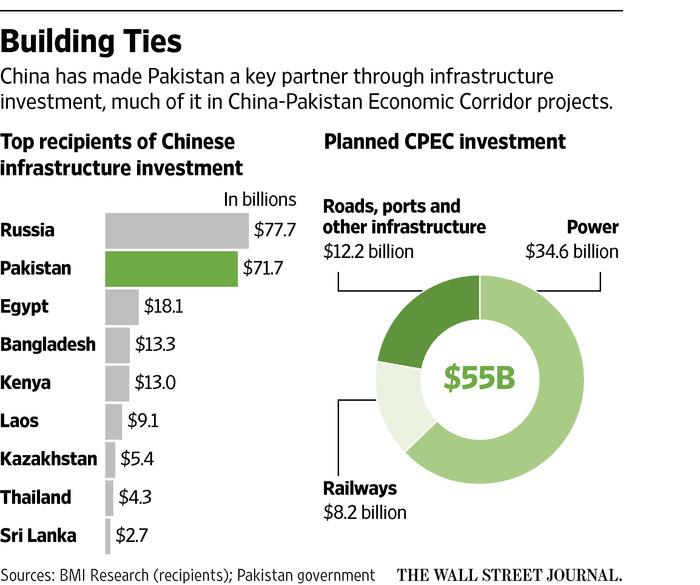 中国用这招让巴基斯坦背上巨债 还挑战美国地位(组图)
