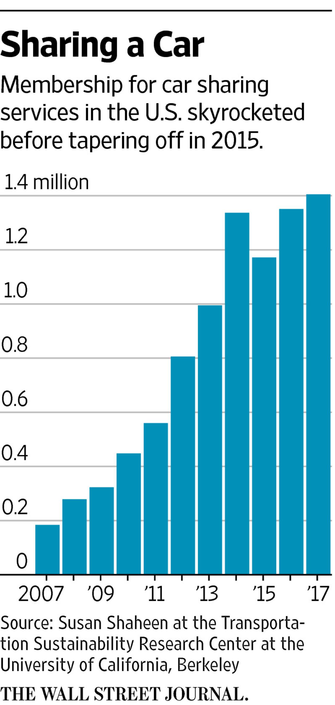 在困境中挣扎 美国共享汽车行业不容乐观(组图)