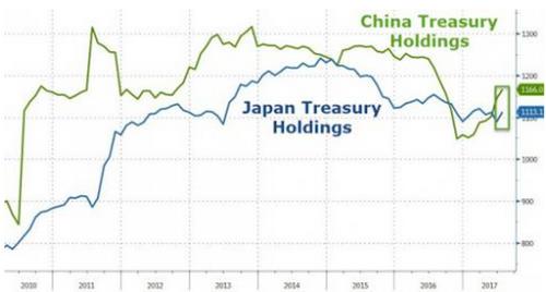 发生了什么?突然间全世界都在买美国国债(图)
