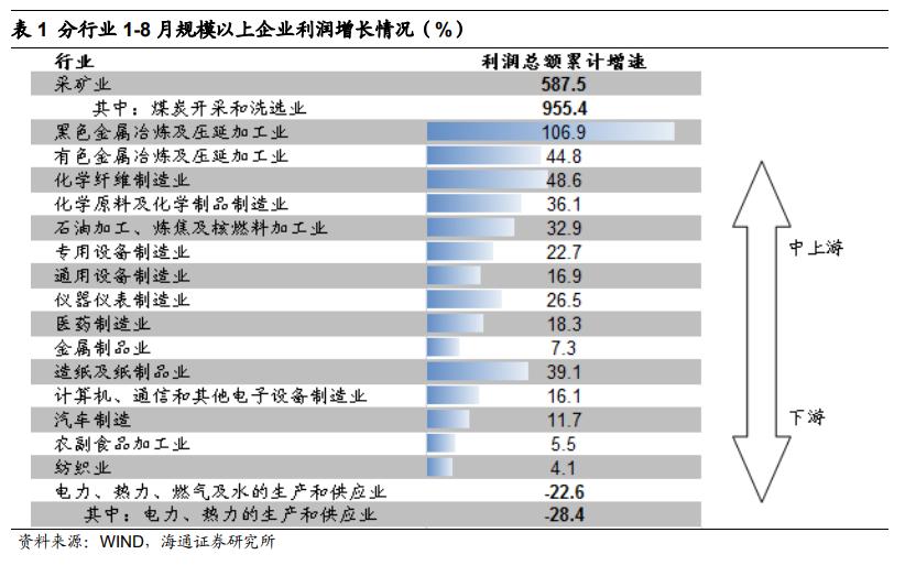 解读上市公司盈利:谁在窃喜,谁在忧虑?(组图)