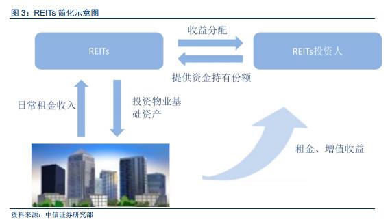 国内首单租赁住房REITs获批通过 意味着什么?(组图)