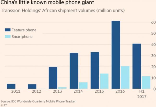 这家中国公司勇夺非洲最大智能手机卖家(图)