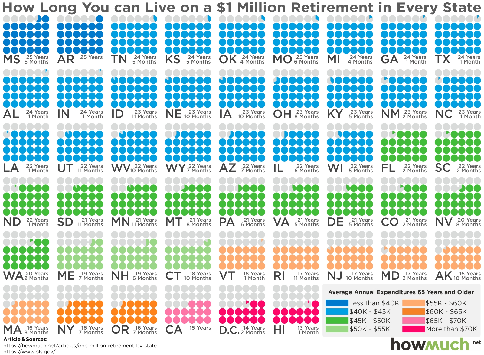 100万美元退休金在美国够用吗?(组图)
