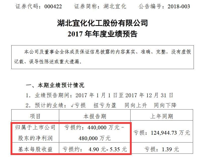 股民哭了:A股连环炸 乐视、石化油服预亏超100亿(组图)