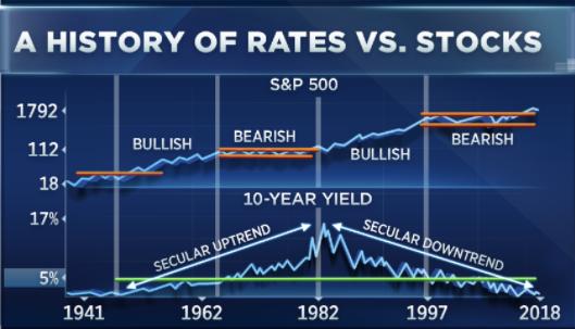 突然之间美债暴跌成了美股的好消息?(图)
