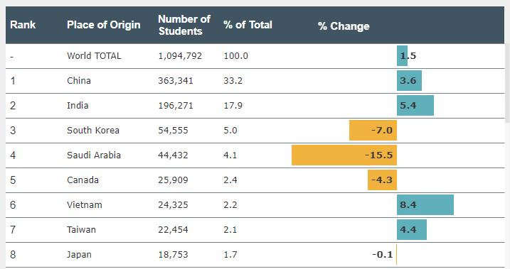 2018年最新Open Doors美国留学生数据报告3