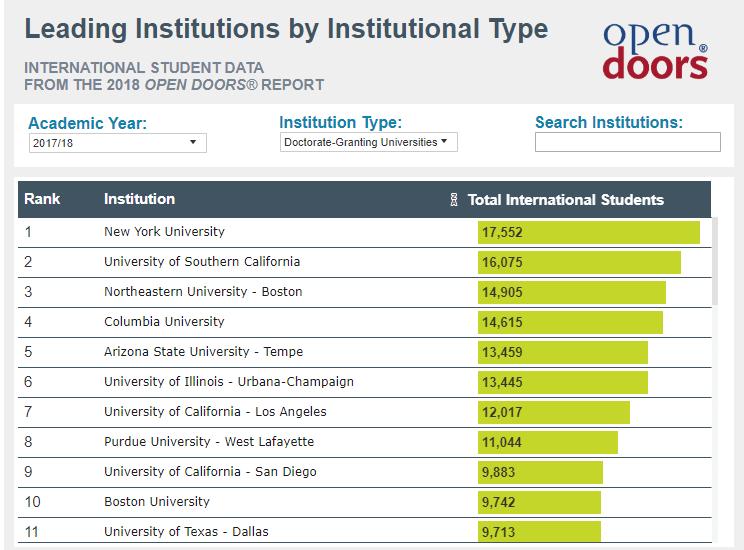2018年最新Open Doors美国留学生数据报告5