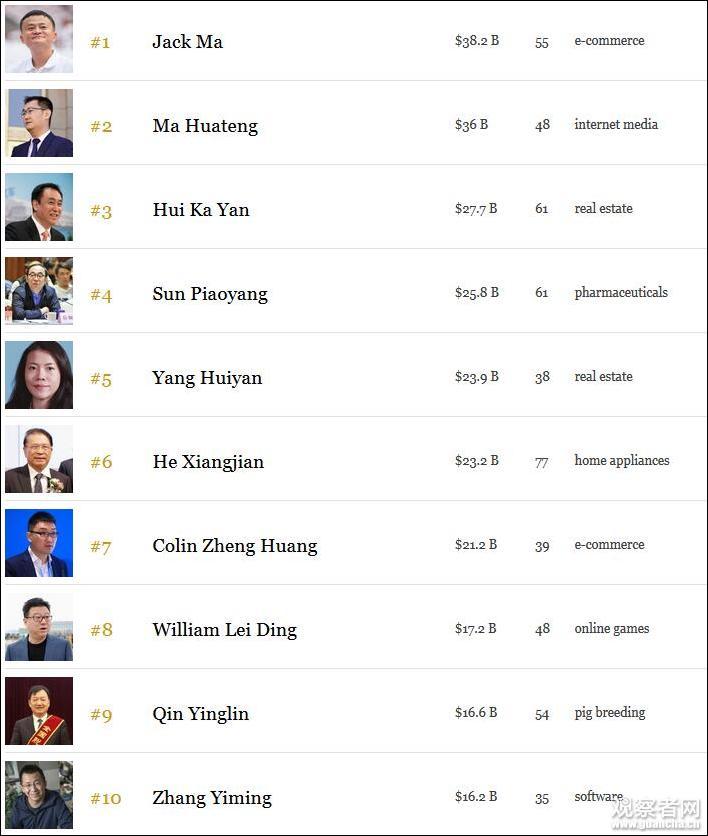 中國富豪榜TOP10:不見王健林 身家縮水驚人(圖)