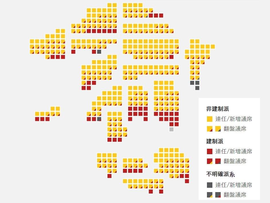 香港泛民主派在區議會選舉中大獲全勝,篤定將可以取得特首選舉委員會1200席中的117席。圖為截至上午11時許,非建制派已取得388席,建制派取得58席。(立場新聞提供)