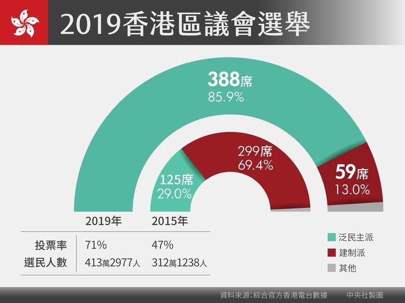 2019年香港區議會選舉投票率創新高,泛民主派壓倒性勝利。(中央社製圖)