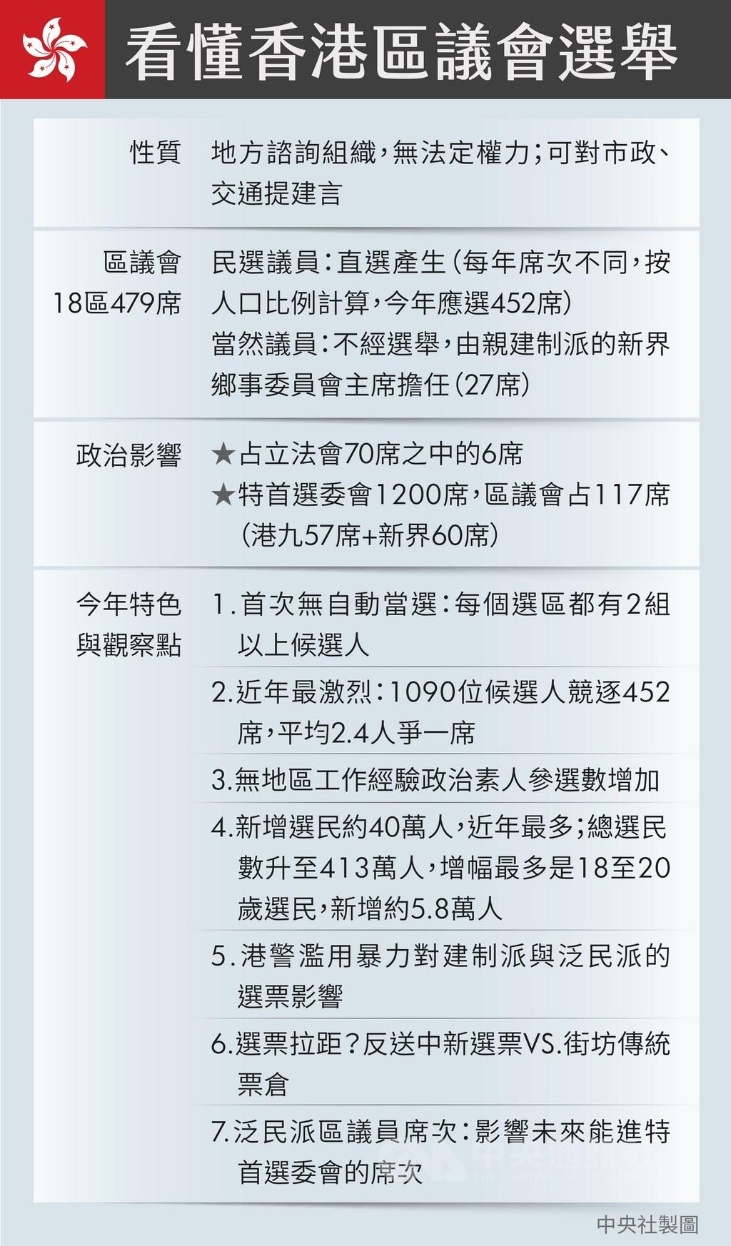 區議會僅為諮詢組織,但因是基層行政機關,成為香港政壇各黨派鞏固地方政治資源的灘頭堡。(中央社製表)