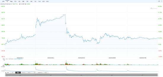暴涨20%、一夜跌熊…特斯拉疯狂一周发生了什么(图)