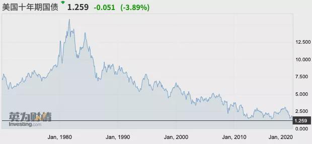 深夜巨震:歐美股市狂瀉,蘋果一度蒸發5600億(圖)