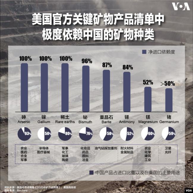 中国在科技战中的杀手锏是它 威脅美技術供应链