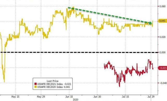 美联储宣布利率决议 看似波澜不惊 暗含重要信息