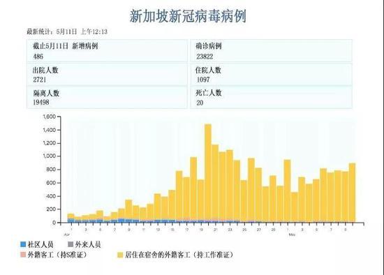 新加坡新冠病毒感染情况。图片来源:CNA