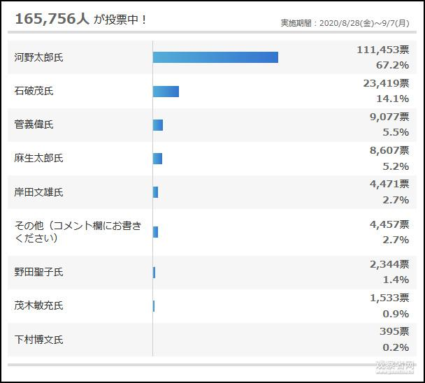 日本政坛现状:麻生无意参选,河野依旧沉默