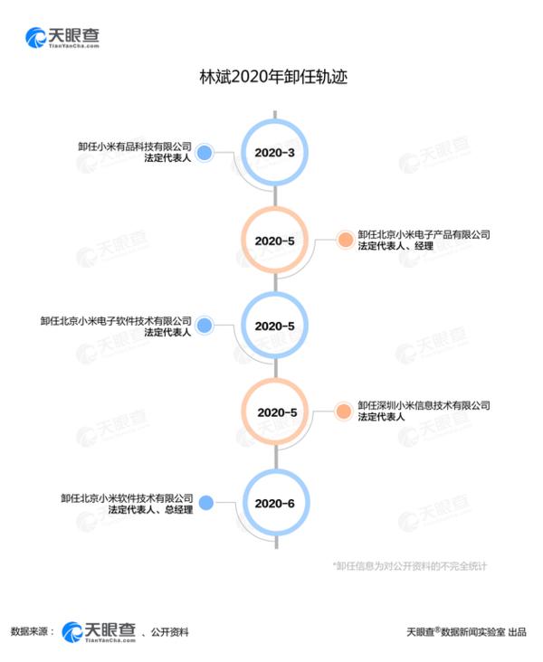 """小米""""二号人物""""携近80亿港元跑了?被曝是美国籍"""
