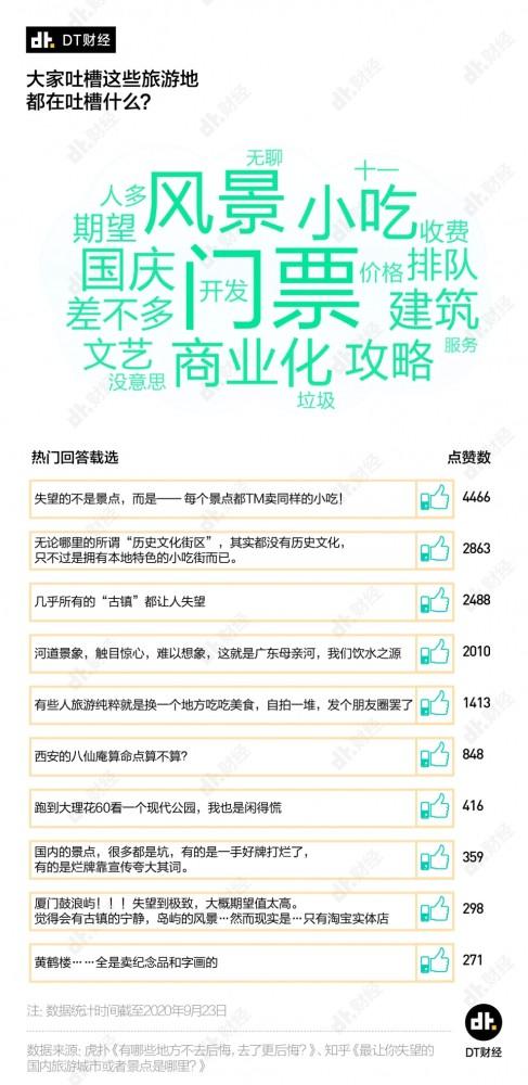 全国差评最多的旅游城市,前五为厦门、西安、桂林、丽江、杭州