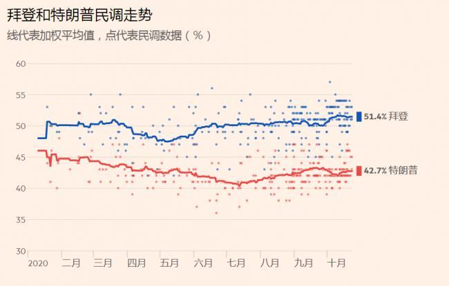 美国大选最新民调追踪:拜登遥遥领先?