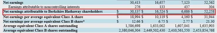 巴菲特Q3暴赚2000亿!1.1万亿重仓4股 苹果是大头