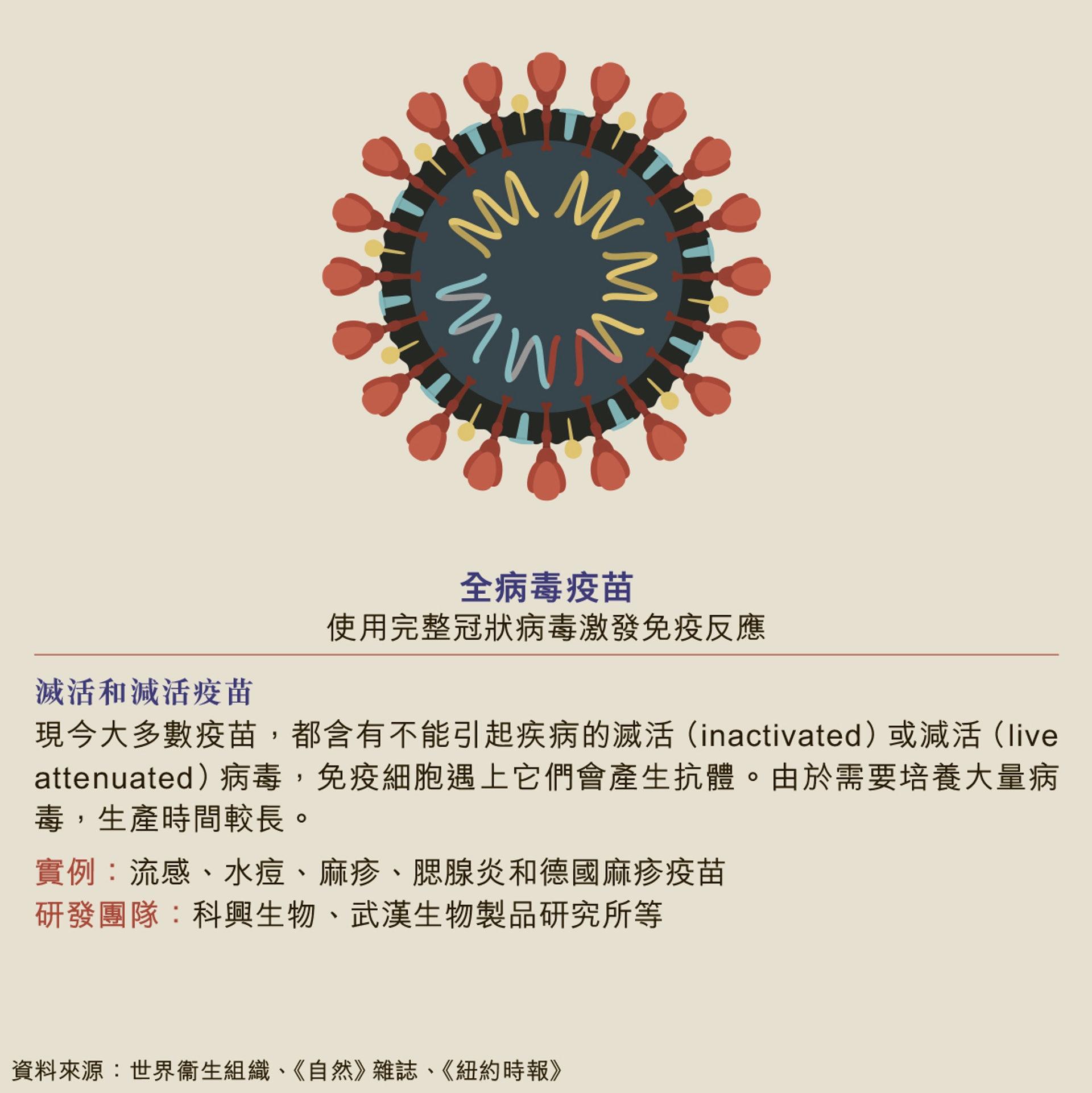 中国已施打 美德最快下月起跑 各国接种时间表