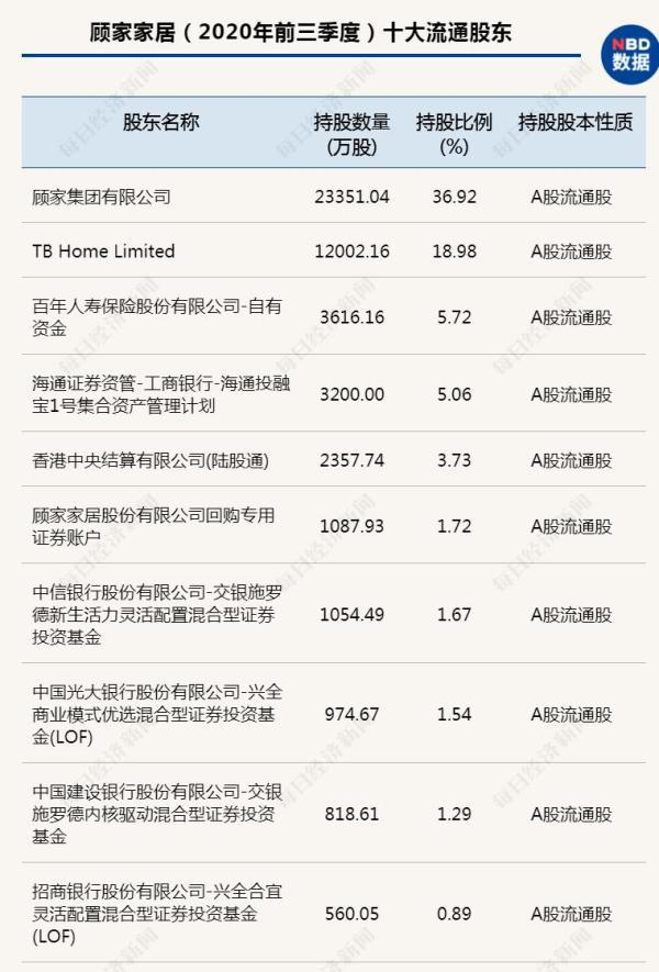 470亿家居龙头董事长被查,1.1万股东今夜难眠