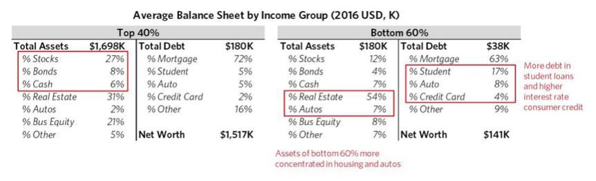 经济最难的魔幻元年2020 为何富人的财富都在暴涨?