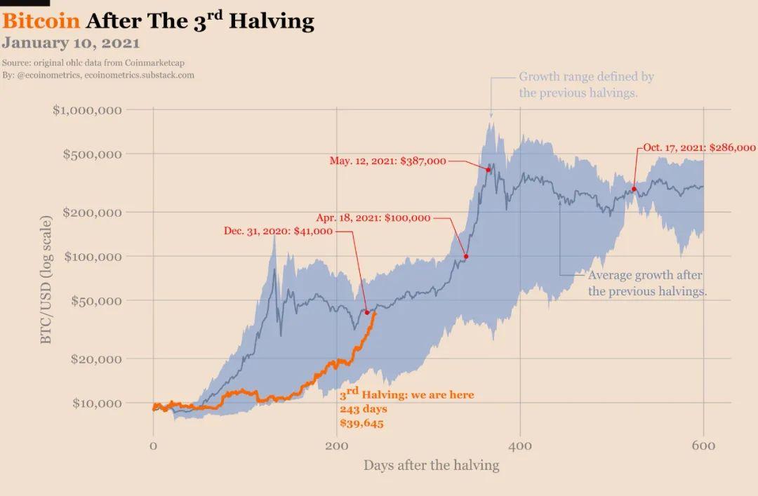 我经历的比特币暴涨:500元入场 2小时成百万富翁