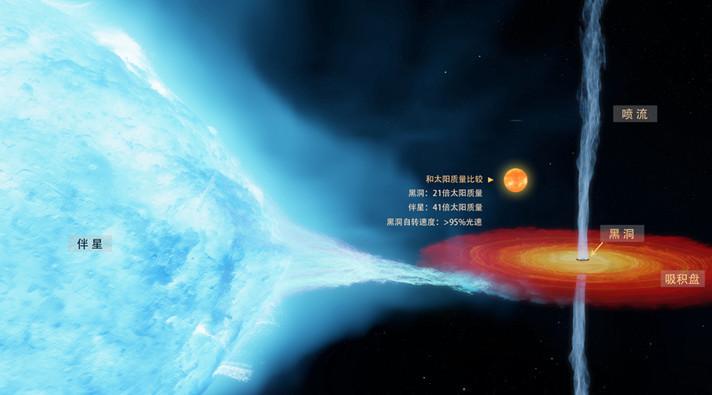霍金确实输了!科学家精细测量了人类发现的首颗黑洞