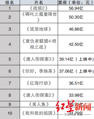 """""""李焕英""""让贾玲赚了多少钱?票房50亿或只能分到..."""