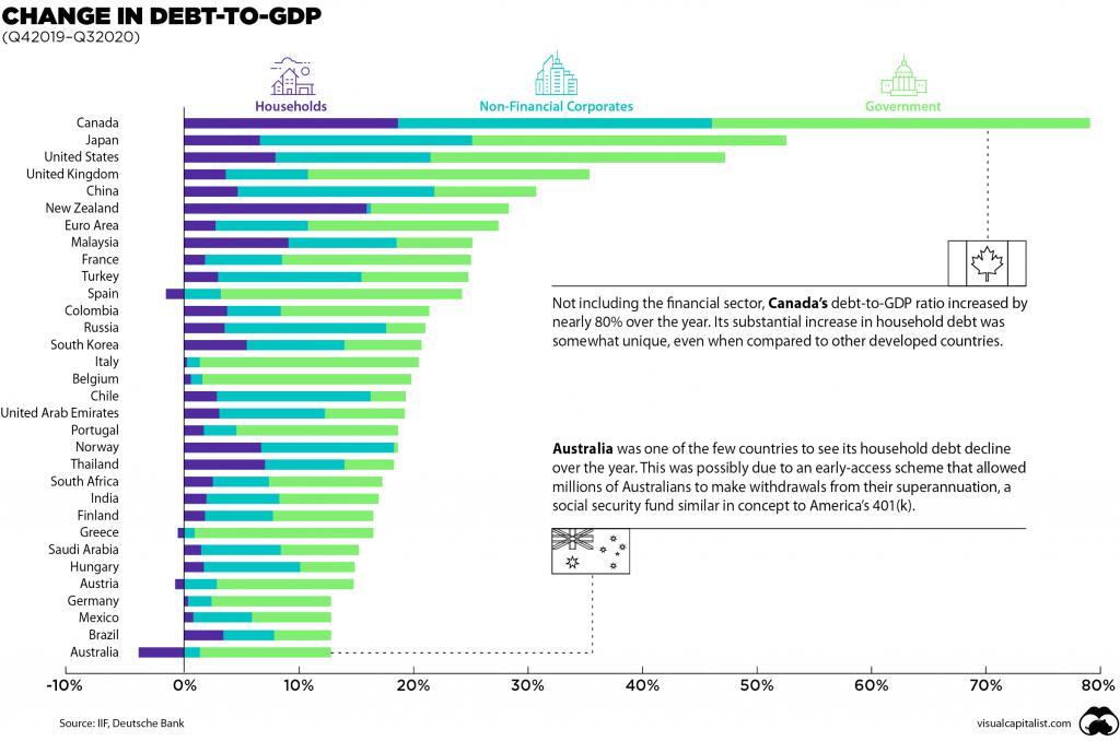 地球人人均負債4萬美元 全球債務危機有三種結局