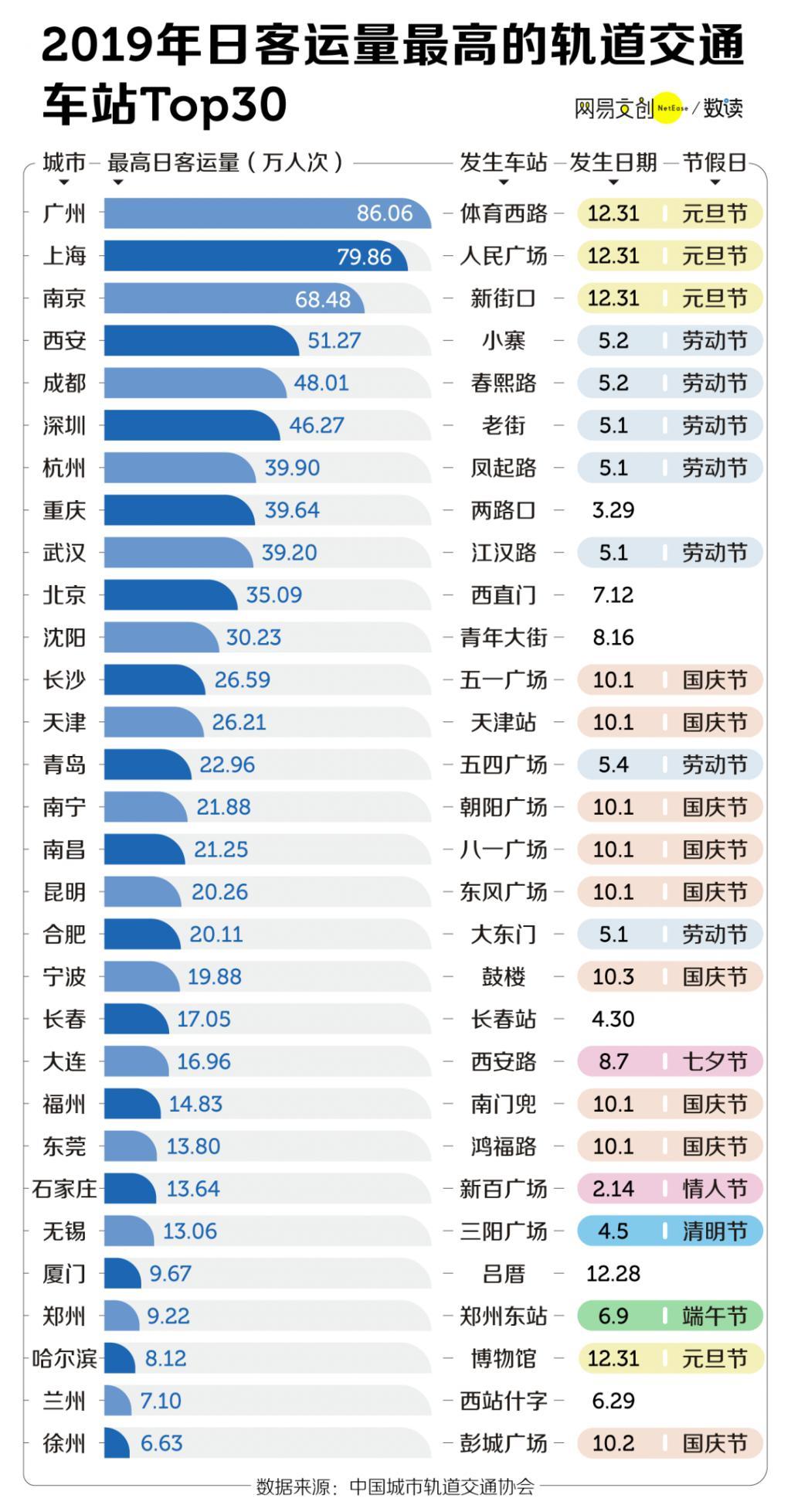 """中國地鐵的""""地獄模式"""" 最擁擠的地鐵在哪裏?"""