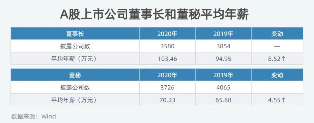 """3580位董事长薪酬全曝光:年薪总和不到""""6个郑爽"""""""