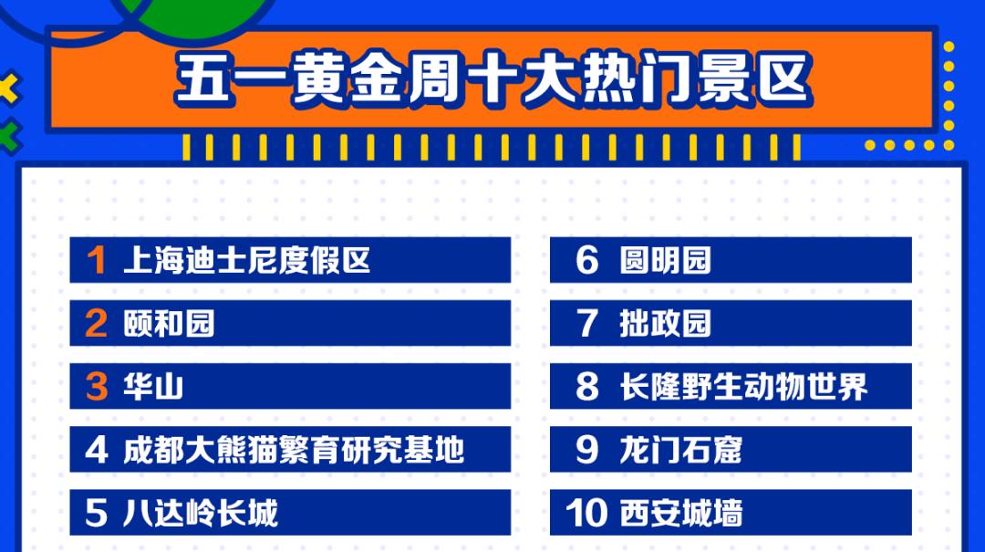 """五一旅游TOP10出炉,这些城市、景区成新一届""""流量王"""""""
