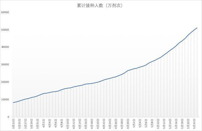 累计接种破5亿剂次 中国离群体免疫还有多远?