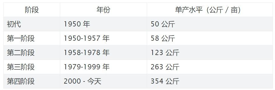 袁隆平神话:杂交水稻之父是怎样升起的?