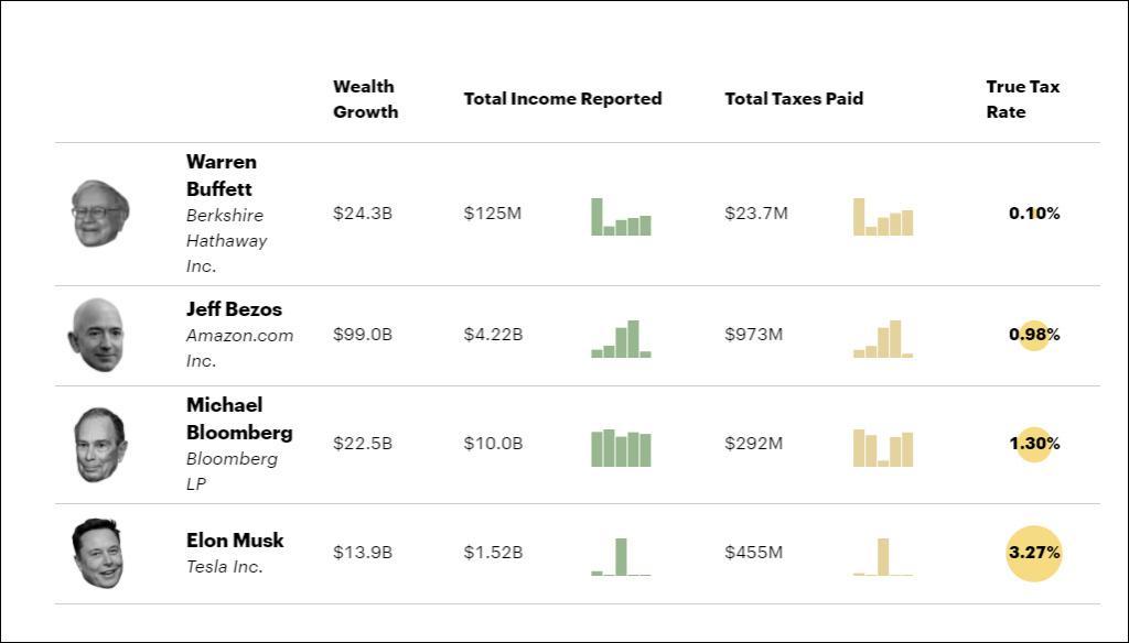 美国税局数据显示,美亿万富豪几乎不纳税
