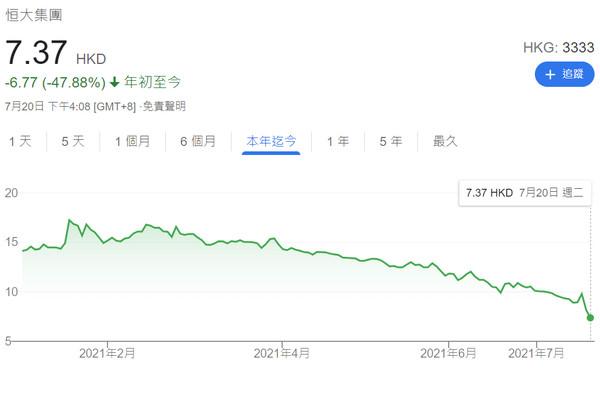 许家印才登天安门 恒大系集体暴跌 市值蒸发740亿