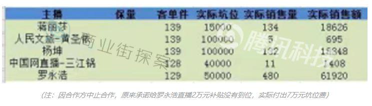 明星直播带货坑太多:黄圣依收10万只卖5个保温杯