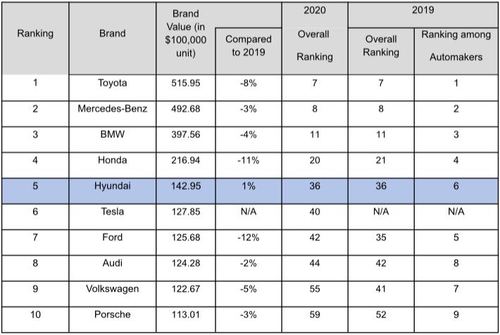 现代汽车荣获Interbrand 2020年全球五大汽车品牌殊荣(图)