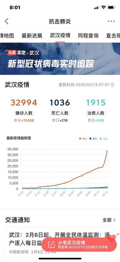一日增加1.4萬例,全中國確診人數逼近6萬(組圖)