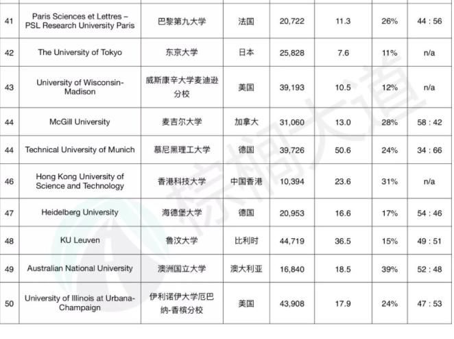 《泰晤士高等教育》:2019世界大学排名