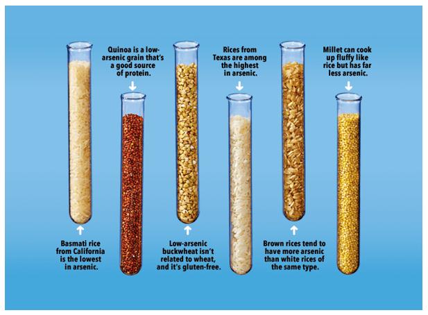 哪种大米, 谷物含砷量低(图表比较)