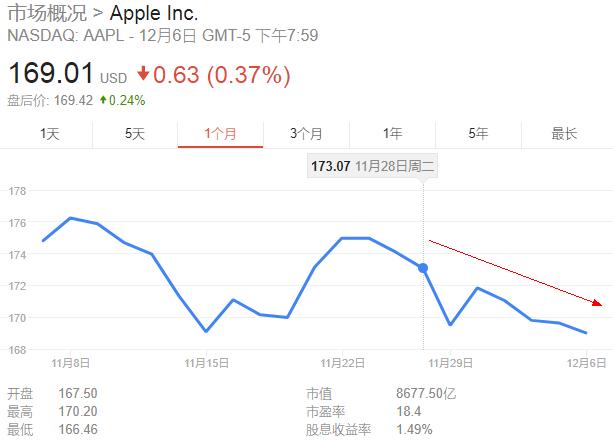 """凭空掉下470亿""""利润""""!苹果将成美国税改最大受益者(组图)"""