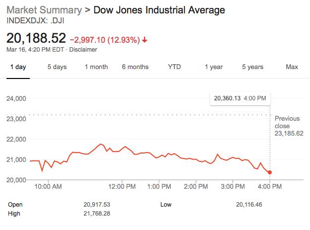 川普警告经济或走向衰退:道指狂跌2997点 1月3次熔断
