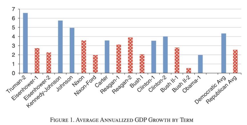 为什么民主党总统任期内,美国经济表现更好?